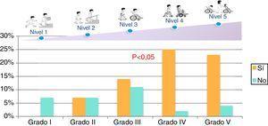 Porcentaje de pacientes que presentan aspiraciones a la vía aérea, según la clasificación GMFCS.