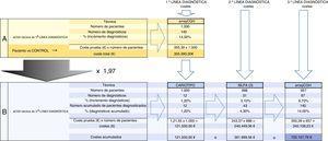 Cálculo de los costes para cada una de las dos estrategias diagnósticas. A: cálculo del coste del uso del aCGH como primera opción diagnóstica. B: cálculo de los costes del uso del aCGH como tercera opción, tras el cariotipo y la MLPA. De los 140 casos diagnosticados mediante aCGH, 12 se hubieran diagnosticado mediante cariotipo (de los cuales 2 eran aneuploidías y 10 desequilibrios de más de 6Mb)&#59; 31 se habrían diagnosticado mediante MLPA con ensayos de anomalías subteloméricas y de síndromes genómicos recurrentes, y los 97 casos restantes se habrían diagnosticado mediante aCGH, después de un resultado normal de cariotipo y MLPA. Costes16: cariotipo 121,55 €/ensayo&#59; MLPA 243,37 €/3ensayos MLPA&#59; aCGH 355,39 €/ensayo. El enfoque tradicional de cariotipo y MLPA (estrategia B) hubiera conseguido menos de un tercio de los diagnósticos en nuestra población (43/140). Implementar el array para lograr el 100% de los desequilibrios multiplica por 1,97 el coste que supondría aplicar el array como primera y única opción (estrategia A).