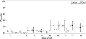 Talla para la edad <−2DE en escolares gallegos (% e IC95%).