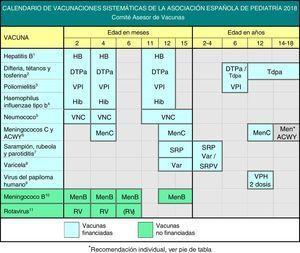 Calendario de vacunaciones sistemáticas de la Asociación Española de Pediatría 2018. (1) Vacuna antihepatitis B (HB).- Tres dosis, en forma de vacuna hexavalente, a los 2, 4 y 11-12 meses de edad. Los hijos de madres HBsAg positivas recibirán, además, al nacimiento, una dosis de vacuna HB monocomponente, junto con 0,5ml de inmunoglobulina antihepatitis B (IGHB), todo dentro de las primeras 12 h de vida. Los hijos de madres con serología desconocida deben recibir la dosis neonatal y se determinará inmediatamente la serología materna&#59; si esta fuera positiva, deberán recibir IGHB cuanto antes, dentro de la 1.a semana de vida. La administración de 4 dosis de vacuna HB es aceptable en general y recomendable en hijos de madres HBsAg positivas vacunados al nacimiento, aun con peso de recién nacido menor de 2.000g, pues la dosis neonatal en estos casos no se ha de contabilizar. A los niños y adolescentes no vacunados se les administrarán, a cualquier edad, 3 dosis de vacuna monocomponente o combinada con hepatitis A, según la pauta 0, 1 y 6 meses. (2) Vacuna frente a la difteria, el tétanos y la tosferina acelular (DTPa/Tdpa).- Cinco dosis: primovacunación con 2 dosis, a los 2 y 4 meses, de vacuna DTPa (hexavalente)&#59; refuerzo a los 11-12 meses (3.a dosis) con DTPa (hexavalente)&#59; a los 6 años (4.a dosis) con el preparado de carga estándar (DTPa-VPI), preferible al de baja carga antigénica de difteria y tosferina (Tdpa-VPI), y a los 12-18 años (5.a dosis) con Tdpa, preferible a los 12-14 años. (3) Vacuna antipoliomielítica inactivada (VPI).- Cuatro dosis: primovacunación con 2 dosis, a los 2 y 4 meses, y refuerzos a los 11-12 meses y a los 6 años. (4) Vacuna conjugada frente alHaemophilus influenzae tipo b (Hib).- Tres dosis: primovacunación a los 2 y 4 meses y refuerzo a los 11-12 meses. (5) Vacuna conjugada frente al neumococo (VNC).- Tres dosis: las 2 primeras a los 2 y 4 meses, con un refuerzo a los 11-12 meses de edad. La vacuna recomendada en nuestro país po