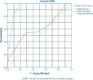 Representación de la curva operativa de receptor (COR) en pacientes con bronquiolitis aguda evaluados mediante la ESBA respecto a los que precisaron ingreso en UCIP.