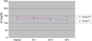 Valores medios de glucemia (mg/dl) de ambos grupos a su ingreso en UCIP, a las 8, 24 y 48h.