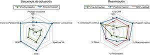 Porcentajes de realización de la secuencia de RCP y variables de calidad de compresiones antes y después de la formación.