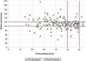 Media del ritmo y profundidad de las compresiones torácicas antes y después de una formación breve.