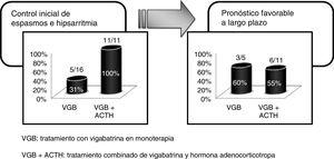 Comparación, tanto de la respuesta inicial como a largo plazo, de ambas formas de tratamiento. Pacientes tratados con vigabatrina en monoterapia o con tratamiento combinado con vigabatrina y ACTH.