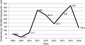 Incidencia anual de casos de tosferina por 100.000 niños menores de un año confirmados por laboratorio (2008-2016).