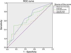Curvas ROC para analizar la capacidad discriminatoria del tamaño de la pápula en el prick test (A), los eosinófilos (B) y el nivel total de IgE (C) para predecir niveles positivos de Der p1/Der p2. El riesgo se estimó mediante el cálculo del área bajo la curva ROC (ABC)=0,653. .