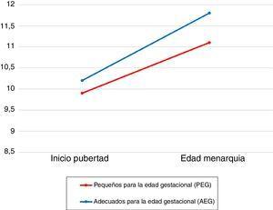 Desarrollo puberal según la antropometría al nacimiento.