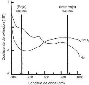 Extinción de hemoglobina oxigenada y hemoglobina desoxigenada en adultos con valores normales. Fuente: Sinex3.