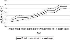 Evolución de la incidencia anual total y por sexos durante el tiempo de estudio.