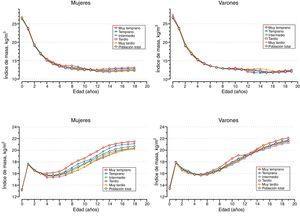 Valores medios del índice de masa corporal (IMC) y el índice de masa triponderal (IMT) según la edad al inicio del brote de crecimiento puberal.