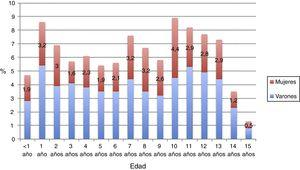 Distribución de lesiones no intencionadas por edad y sexo. Se expresan los porcentajes de lesiones por grupos de edad en años cumplidos.