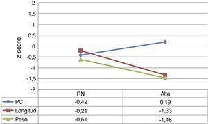 Evolución de los valores de z-score de peso, longitud y perímetro craneal (PC) al nacimiento y al alta hospitalaria, según las tablas de Fenton 2013.