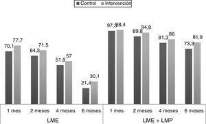 Porcentajes de LME y LME+LMP según edad. LME: lactancia materna exclusiva&#59; LMP: lactancia materna parcial.