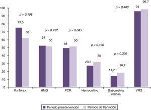 Porcentajes de utilización de los recursos diagnósticos en el periodo preintervención en comparación con el periodo de transición. HMG: hemograma&#59; PCR: proteína C reactiva&#59; Rx: radiografía&#59; VRS: virus respiratorio sincitial.