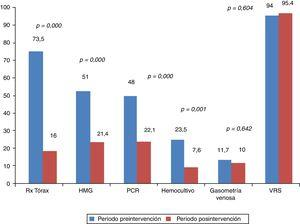 Porcentajes de utilización de los recursos diagnósticos en el periodo preintervención en comparación con el periodo posintervención. HMG: hemograma&#59; PCR: proteína C reactiva&#59; Rx: radiografía&#59; VRS: virus respiratorio sincitial.