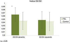 Índice digital D2:D4. Las barras representan las medias y las barras de error la desviación estándar.