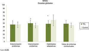 Resultados de las escalas globales de la forma de padres del BASC. Las barras representan las medias y las barras de error la desviación estándar.