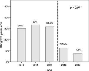 Evolución de la prevalencia de HIV grave y/o muerte a lo largo del periodo de estudio. La línea de puntos indica el inicio del protocolo de detección y tratamiento del bajo flujo sistémico. El valor de p indica la tendencia lineal en la prueba de χ2.