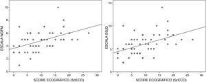 Gráficos de dispersión con la correlación entre el ScECO y las escalas de valoración clínica.