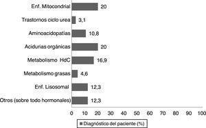 Prevalencia de los diagnósticos en pacientes pediátricos con errores innatos del metabolismo seguidos en la Unidad de Metabolismo de un hospital de tercer nivel (N=65).