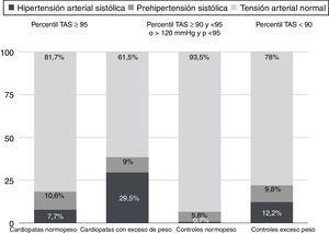 Proporción HTA y prehipertensión sistólica.