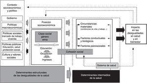 Marco conceptual de los determinantes sociales de la salud de la Organización Mundial de la Salud.