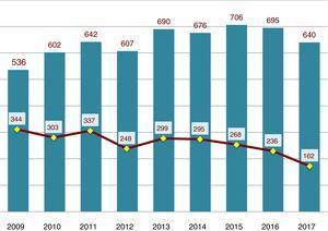 Evolución anual del total de manuscritos recibidos y aceptados, años 2009-2017.