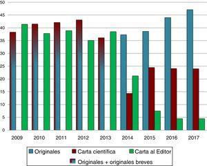 Evolución anual del porcentaje de originales y cartas científicas y al editor recibido.