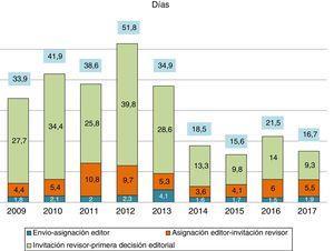 Media del tiempo de gestión de manuscritos.