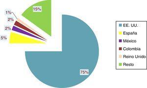 Porcentaje de visitas según procedencia (ScienceDirect).