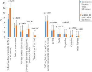 Porcentaje de energía aportada por los azúcares libres (AL) y los naturales a los 12 meses, según el estado ponderal de los niños a los 30 meses.