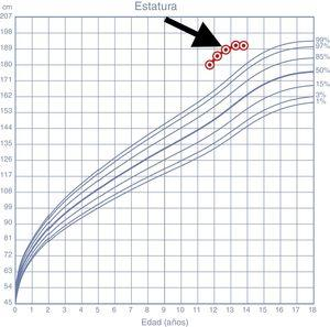 Curva de crecimiento del paciente desde un año antes del diagnóstico. La flecha indica el momento de la resección del adenoma. Curva de estatura según los patrones de crecimiento infantil de la OMS.
