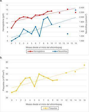 a) Niveles de hemoglobina y recuento de neutrófilos en sangre periférica desde el inicio de la administración del eltrombopag hasta la actualidad. b) Recuento de plaquetas en sangre periférica desde el inicio de la administración del eltrombopag hasta la actualidad.