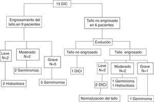 Diagrama de flujo de pacientes con diagnóstico de diabetes insípida central. Se muestra el engrosamiento del tallo y su relación etiológica. DIC: diabetes insípida central&#59; DICI: diabetes insípida central idiopática.