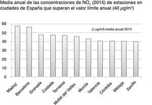 Media anual de las concentraciones de NO2 en 2015 de estaciones urbanas en ciudades españolas que superan el valor límite anual2. En Barcelona y Madrid son numerosas las estaciones urbanas que superan el valor medio anual.