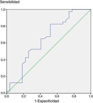 Sensibilidad y especificidad del punto de corte de −3.22DE de IGF-1 en la reevaluación, de acuerdo a curva ROC.