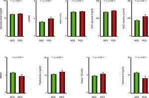 Representación gráfica (diagrama de barras) de los parámetros de metabolismo de los hidratos de carbono, perfil lipídico y vitamina D en pacientes con antecedente de AEG o PEG. Datos representados como media±error estándar de la media. AEG: pacientes con antropometría neonatal adecuada a la edad gestacional; AUC: área bajo la curva; HbA1c: hemoglobina glucosilada; HDL: colesterol HDL; índice HOMA: grado de resistencia a insulina; PEG: pacientes con antropometría neonatal pequeña para la edad gestacional; TG: triglicéridos; VLDL: colesterol VLDL; WBISI: Whole Body Insulin Sensitivity Index.