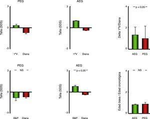 Representación gráfica (diagrama de barras) de los parámetros de crecimiento y maduración esquelética en pacientes con antecedente personal de AEG o PEG. Datos representados como media±error estándar de la media. AEG: pacientes con antropometría neonatal adecuada a la edad gestacional; B&P: pronóstico de talla estimado mediante el método de Bayley y Pinneau; PEG: pacientes con antropometría neonatal pequeña para la edad gestacional; SDS: desviación típica; 1.ª V: talla en la primera visita.