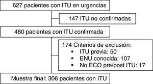 Diagrama de flujo del estudio. ECO: ecografía; ITU: infección del tracto urinario; ENU: enfermedad nefrourológica.