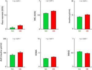 Comparación entre los grupos sin antecedente parental de obesidad (NO) y con antecedente de obesidad en al menos un progenitor (OB). Datos representados como media± EE. AUC: área bajo la curva; EE: error estándar; HOMA: homeostatic model assessment; IMC: índice de masa corporal; SDS: standard deviation score; WBISI: whole body insulin sensitivity index.