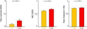 Comparación entre los grupos con un progenitor obeso (1-Ob) y con ambos progenitores obesos (2-Ob). Datos representados como media±EE. EE: error estándar&#59; HDL: lipoproteínas de alta densidad&#59; IMC: índice de masa corporal.