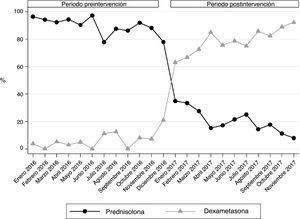 Porcentaje de pacientes que recibieron los distintos tratamientos mes a mes.