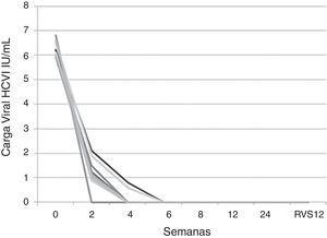 Evolución de la carga viral del virus de la hepatitis C. La gráfica expone el descenso de la carga viral del virus de hepatitis C durante el tratamiento con ledipasvir/sofosbuvir. El 100% de los pacientes alcanzan la negativización del virus a las 6 semanas de tratamiento.
