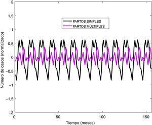 Análisis cronobiológico de los partos únicos y múltiples en la red SACYL. Periodo 2001-2013.