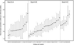 [vs2] Tasa de sepsis asociada a catéter (SAC) en las Unidades de Cuidados Intensivos Neonatales (UCIN) por nivel de complejidad asistencial. Las líneas verticales muestran los intervalos de confianza del 95%.