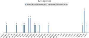 Curva epidémica: primer caso → 22/11/2014; último caso → 19/01/2015.