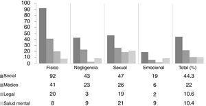 Seguimiento al alta según el tipo de maltrato sospechado. Los valores de seguimiento de cada tipo de maltrato se expresan en frecuencias absolutas. Los valores de seguimiento totales se expresan en porcentaje respecto al total de casos de sospecha de maltrato notificados.