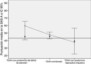 Puntuación total en la SAS-A en adolescentes con TDAH por tipo de TDAH y según la presencia o ausencia de comorbilidad psiquiátrica, en comparación con los valores de referencia en la población adolescente sana española (línea negra horizontal). La presencia de comorbilidad psiquiátrica se representa mediante círculos blancos y su ausencia mediante círculos azules. SAS-A: Escala de ansiedad social para adolescentes; TDAH: trastorno por déficit de atención con hiperactividad. Fuente: Olivares et al.10.