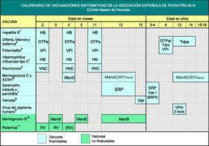 Calendario de vacunaciones sistemáticas de la Asociación Española de Pediatría 2019. (1) Vacuna antihepatitis B (HB). Tres dosis, en forma de vacuna hexavalente, a los 2, 4 y 11 meses de edad. Los hijos de madres HBsAg positivas recibirán, además, al nacimiento, una dosis de vacuna HB monocomponente, junto con 0,5ml de inmunoglobulina antihepatitis B (IGHB), todo dentro de las primeras 12h de vida. Los hijos de madres con serología desconocida deben recibir la dosis neonatal y se determinará inmediatamente la serología materna; si esta fuera positiva, deberán recibir IGHB cuanto antes, dentro de la primera semana de vida. La administración de 4 dosis de vacuna HB es aceptable en general y preceptiva en hijos de madres HBsAg positivas con peso al nacer menor de 2000 g vacunados de recién nacidos, pues la dosis neonatal en estos casos no se ha de contabilizar. A los niños y adolescentes no vacunados se les administrarán, a cualquier edad, 3 dosis de vacuna monocomponente o combinada con hepatitis A, según la pauta 0, 1 y 6 meses. (2) Vacuna frente a la difteria, el tétanos y la tosferina acelular (DTPa/Tdpa). Cinco dosis: primovacunación con 2 dosis, a los 2 y 4 meses, de vacuna DTPa (hexavalente); refuerzo a los 11 meses (3.a dosis) con DTPa (hexavalente); a los 6 años (4.a dosis) con el preparado de carga estándar (DTPa-VPI), preferible al de baja carga antigénica de difteria y tosferina (Tdpa-VPI), y a los 12-14 años (5.a dosis) con Tdpa. (3) Vacuna antipoliomielítica inactivada (VPI). Cuatro dosis: primovacunación con 2 dosis, a los 2 y 4 meses, y refuerzos a los 11 meses y a los 6 años. (4) Vacuna conjugada frente a Haemophilus influenzae tipo b (Hib). Tres dosis: primovacunación a los 2 y 4 meses y refuerzo a los 11 meses. (5) Vacuna conjugada frente al neumococo (VNC). Tres dosis: las 2 primeras a los 2 y 4 meses, con un refuerzo a partir de los 11 meses de edad. La vacuna recomendada en nuestro país por el CAV-AEP sigue siendo la VNC13. (6) Vacuna conjugada fr